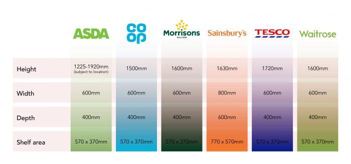 FSDU sizes in UK Supermarkets